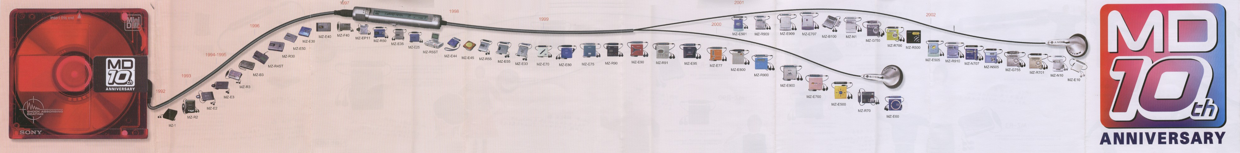 The Whole Minidisc Community Page Guitar Humbucker Coax Wiring Diagrams Timeline