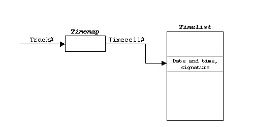 Note that a timestamp is associated with a track, not a fragment. Although there is space in the UTOC to place a timestamp on each fragment (thereby making ...